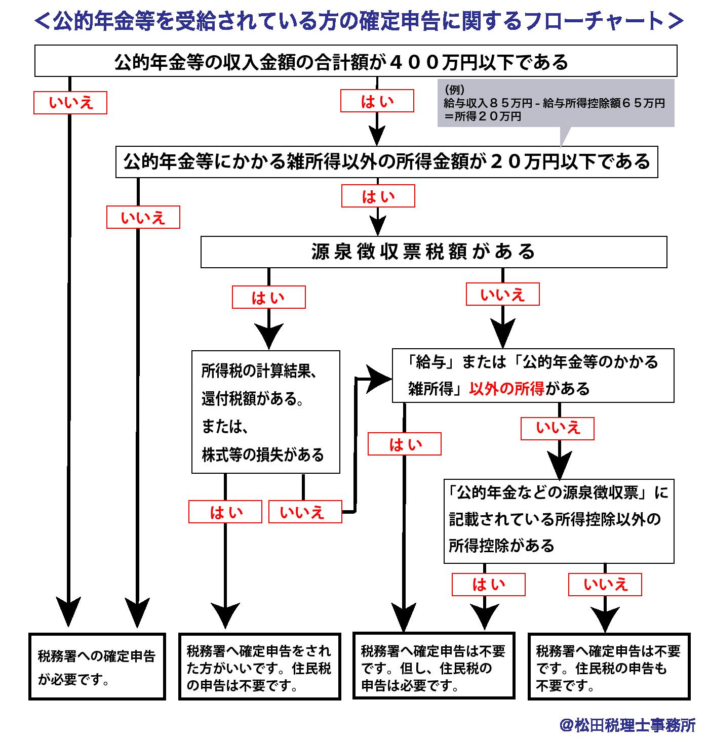 公的年金等を受給されている方の確定申告フローチャート-松田税理士事務所作成